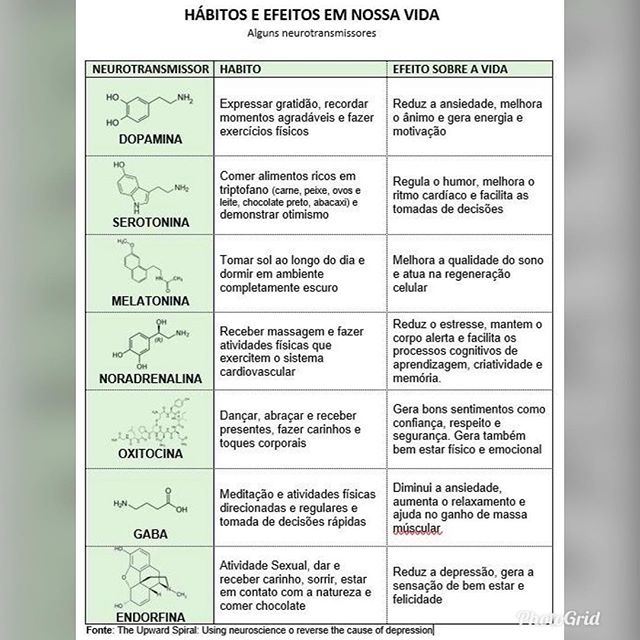 #dopamina #seratonina #melatonina #noradrenalina #oxitocina #gaba #endorfina #fisicaquantica